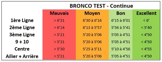 Bronco test - Barême test continue - Fédérale 2 - Rugby - Résultats
