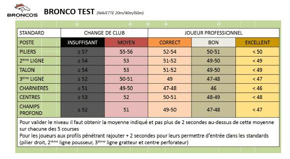 Bronco test intermittent rugby : Bareme et résultat test intermittent chez les pro selon postes