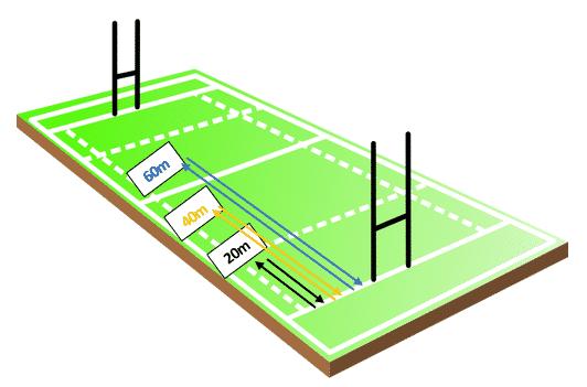 Bronco test Rugby - Organisation schemas