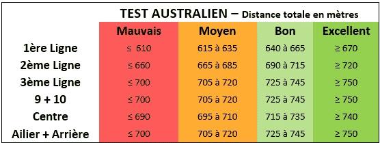 Test australien - Barème dans le rugby - Distance totale