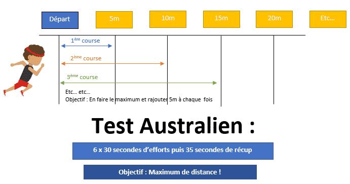 Test navette australien : Quel protocole à mettre en place pour ce test ?