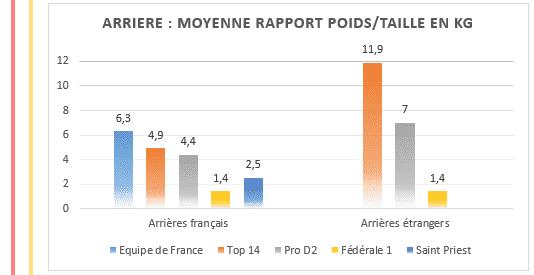 Arrières - Moyenne rapport poids taille en kilos au rugby - TOP14 PROD2 et Federale 1