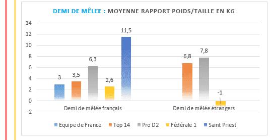 Demi de mêlée - Moyenne rapport poids taille en kilos au rugby - TOP14 PROD2 et Federale 1