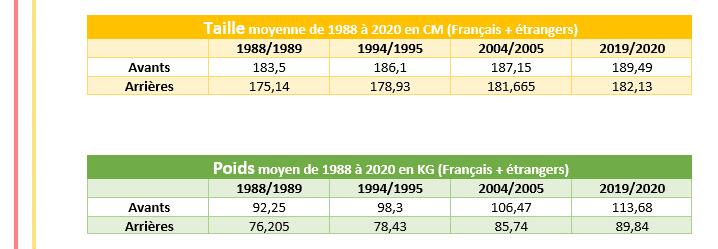 Evolution du morphotype et gabarit au rugby niveau profesionnel ( TOP14 ) depuis 1988 à 2020