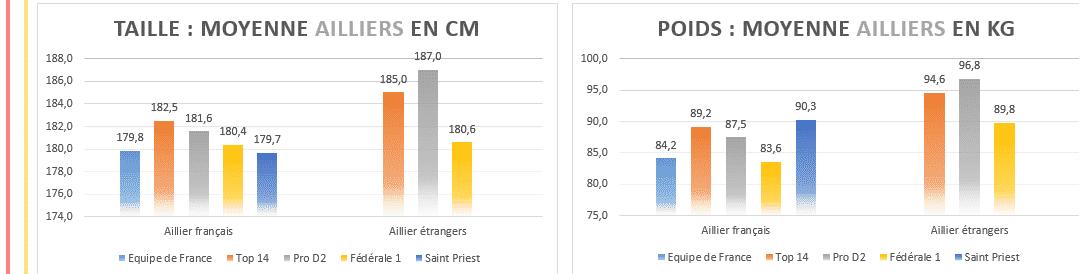 Moyenne taille poids ailiers rugby - 2020 Top14 , ProD2 et Fédérale 1