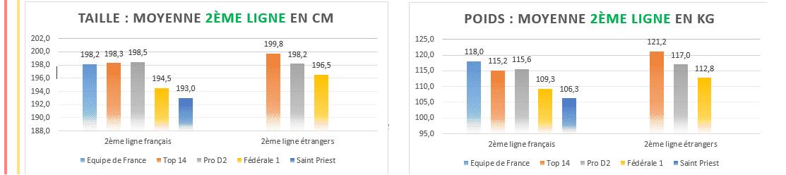 Moyenne taille poids deuxieme ligne rugby - 2020 Top14 , ProD2 et Fédérale 1