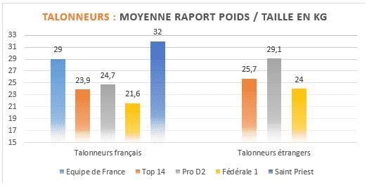 Talonneurs - Moyenne rapport poids taille en kilos au rugby - TOP14 PROD2 et Federale 1